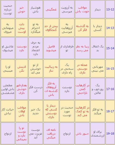 طالع بینی و فال عطسه در ساعات مختلف ایام هفته