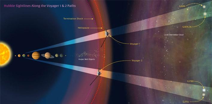 فاصله ویجرها از زمین و خورشید